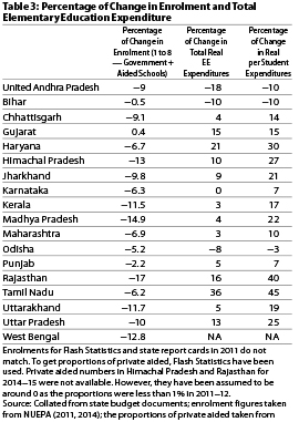 public expenditure on education in india 1 an estimate of public expenditure on health in india the level of public spending on health has been a widely discussed issue in india in recent.