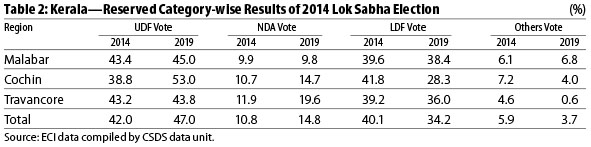 Decisive Vote for UDF in Kerala | Economic and Political Weekly