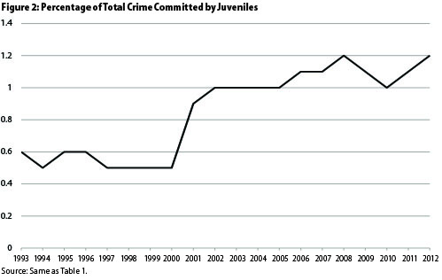 an analysis of juveniles Studies point out that substance use seems to be a better indicator of juvenile delinquency for boys than for girls (huizinga, loeber, thornberry, & cothern, 2000.