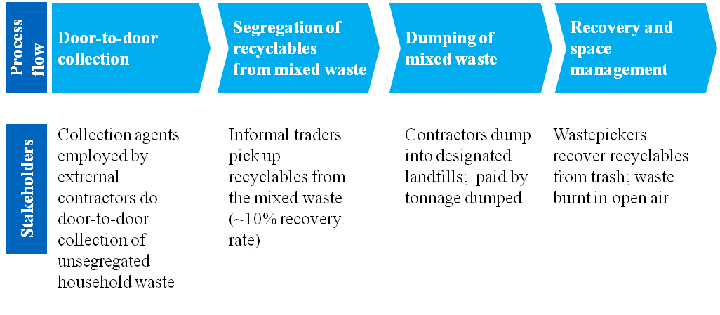 How Can India's Waste Problem See a Systemic Change