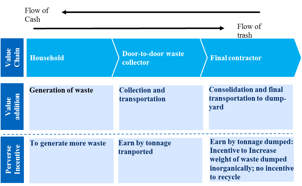 How Can India's Waste Problem See a Systemic Change? | Economic and