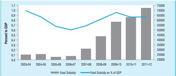 National Food Security Bill - The Hindu