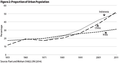 urban population growth in india
