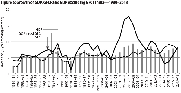 Can India Raise Its GDP Per Capita to $5,000 by 2030