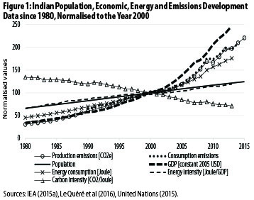 Key Drivers of Indian Greenhouse Gas Emissions