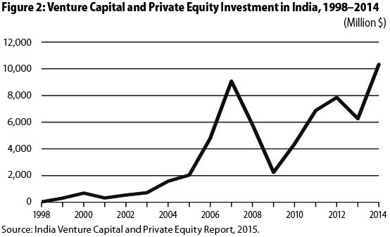 An Imbalanced Ecosystem : Start-ups in India | Economic and