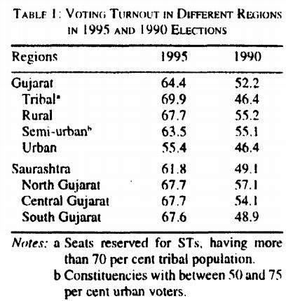 GUJARAT-BJP s Rise to Power | Economic and Political Weekly