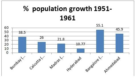 Skewed Urban Development in Telangana : Opportunity for