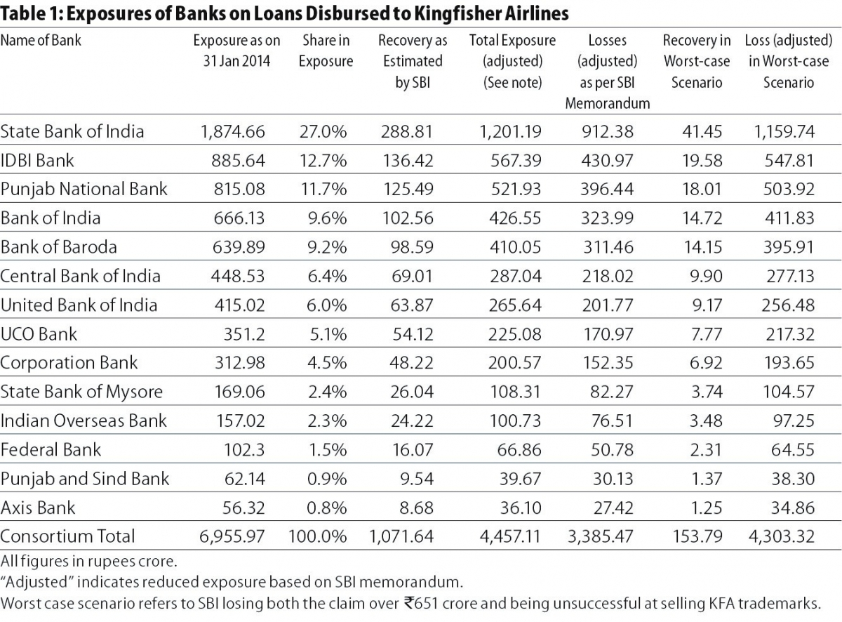 Banks May Lose ₹4,300 crore on Loans to Kingfisher Airlines