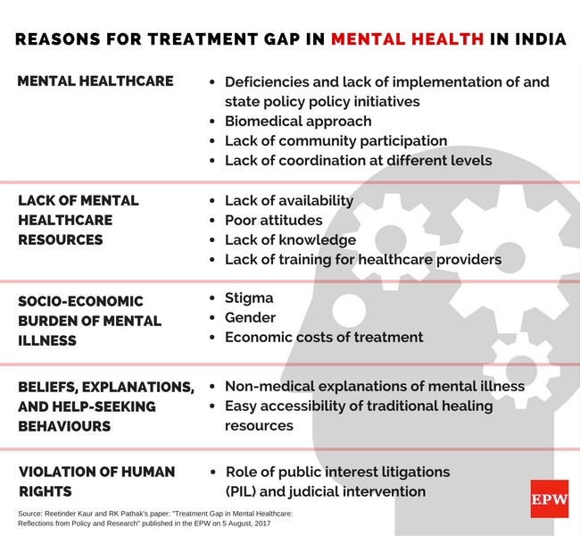 Top reasons for treatment gap in mental health in India